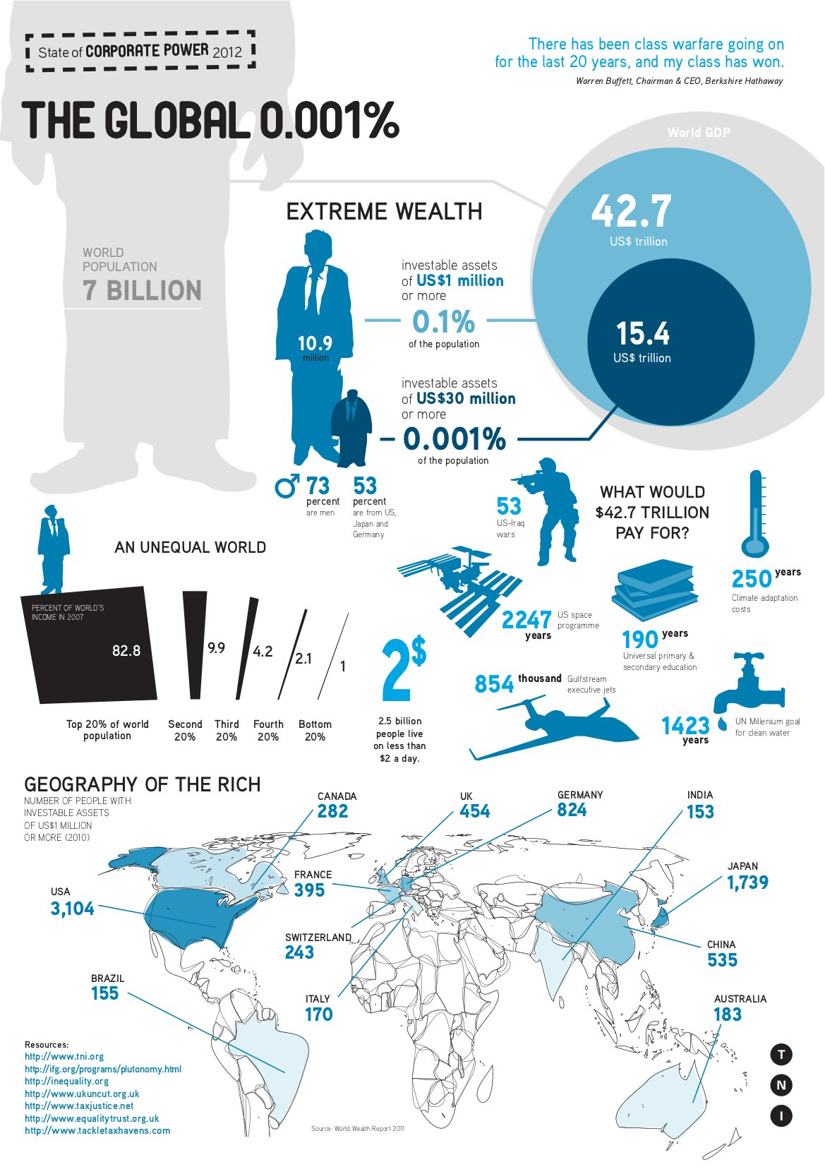 2infographic-richestpeople1 0