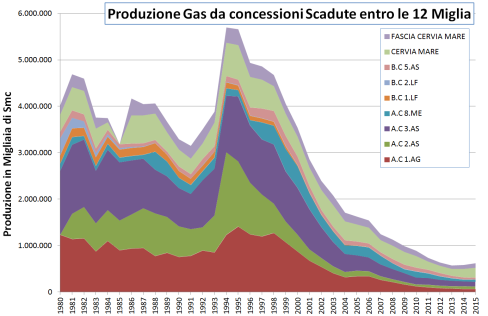 produzione-concessioni-scadute
