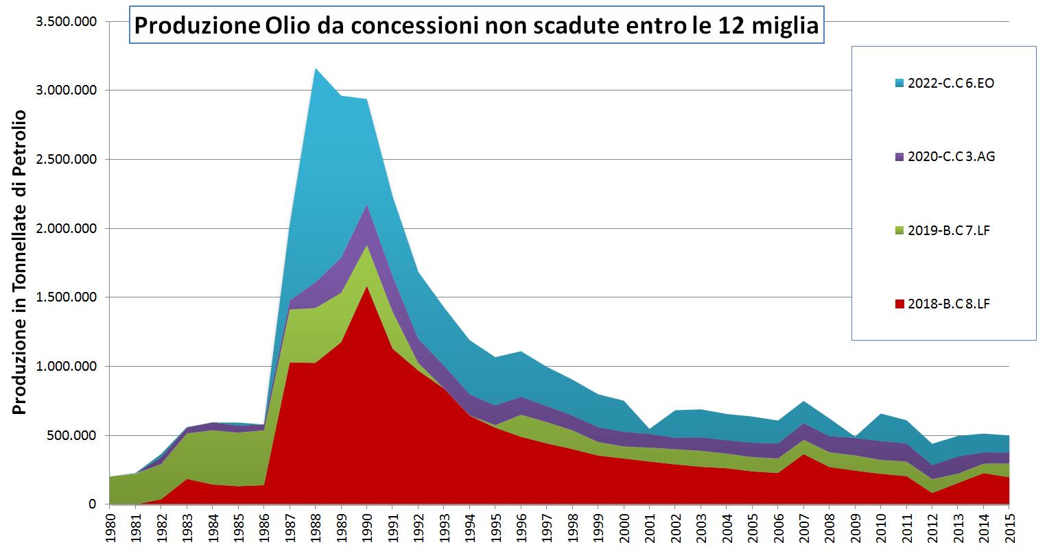 produzione-petrolio-concessioni-non-scadute