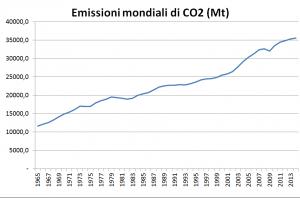 world-primary-coe-emissions-until-2014