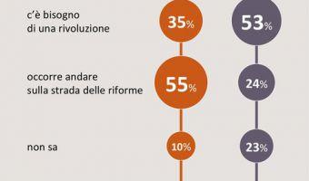 sondaggio su rivoluzione